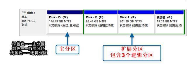 MBR磁盘分区说明