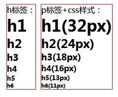 h标签对应字体大小