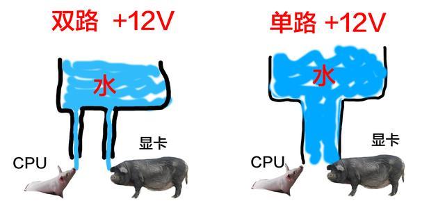 双路12V和单路12V电源的区别