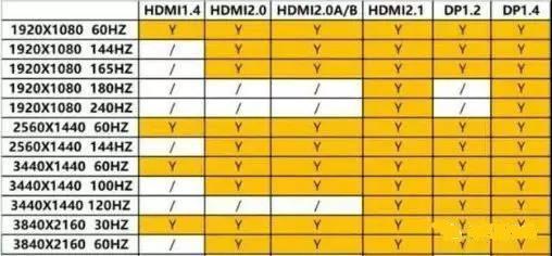 HDMI与DP接口支持的视频规格对比