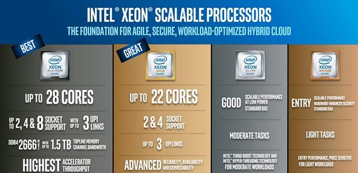 Xeon系列服务器CPU