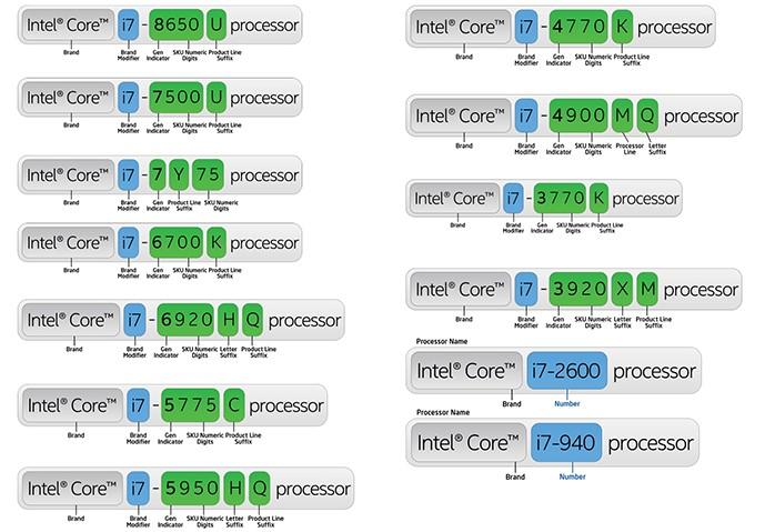 intel CPU型号